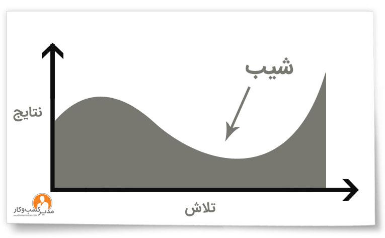 منحنی شیب